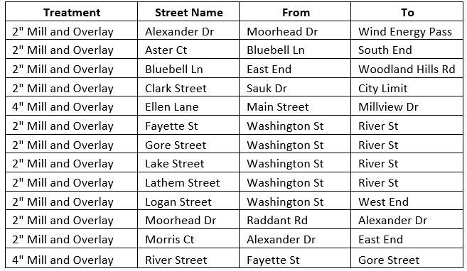 List of Streets 04.05.2019